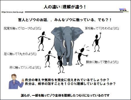 人によって理解する内容が違う(6人の盲人と象)