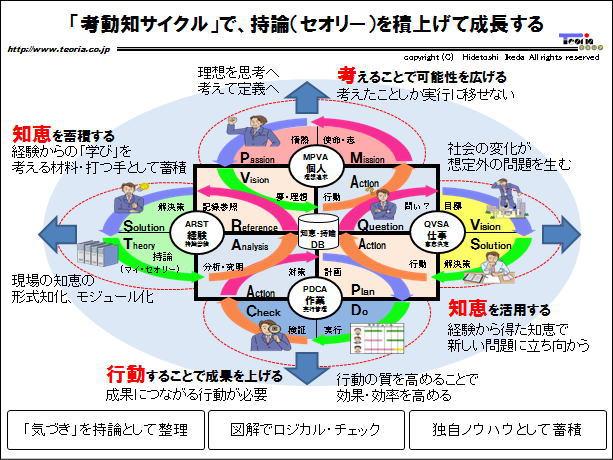 「考動知サイクル」で、持論(セオリー)を「4つの軸」で積上げる!
