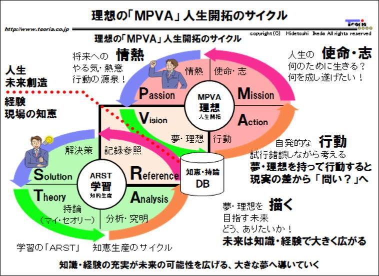図解:仕事の可視化「人生開拓のサイクル 理想の「MPVA」