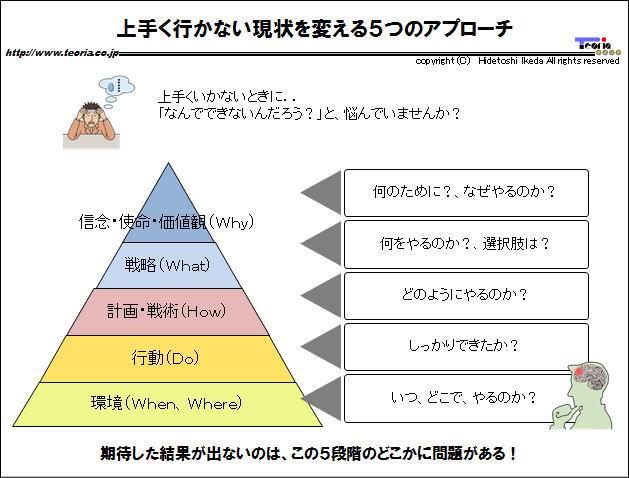 図解:上手く行かない現状を変える5つのアプローチ
