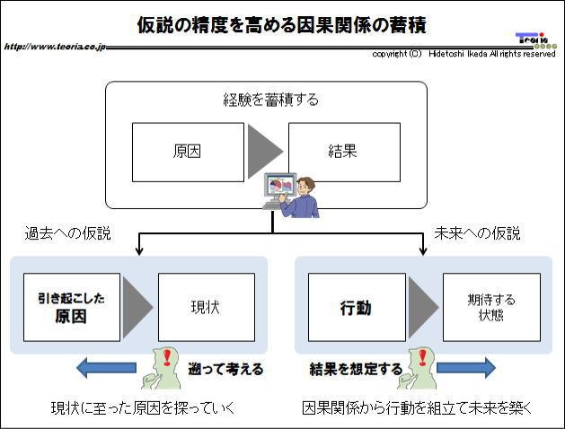 図解:仮説の精度を高める因果関係の蓄積