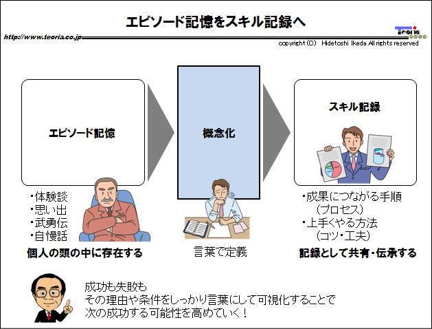 図解:エピソード記憶をスキル記録へ