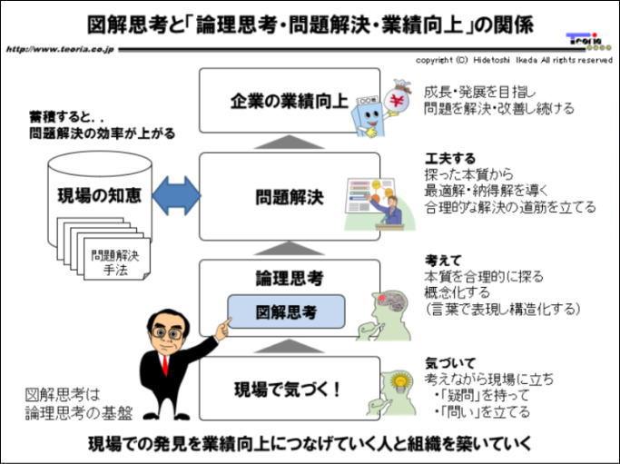 図解:図解思考と論理思考・問題解決・業績向上の関係