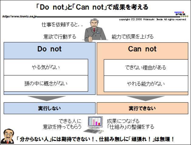 図解:「Do not」と「Can not」で成果を考える