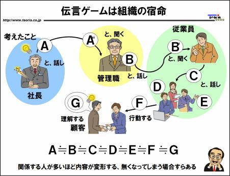 図解:伝言ゲームは組織の宿命