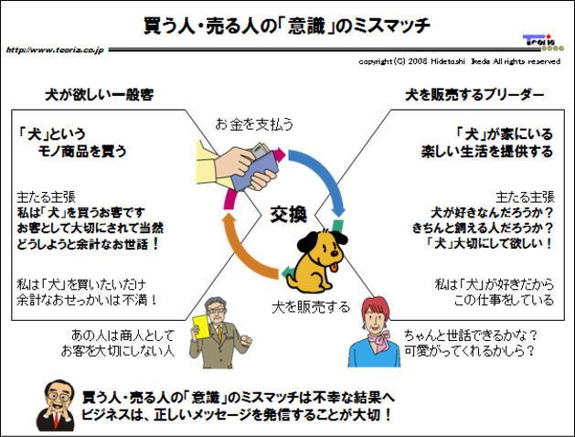 図解:買う人・売る人の「意識」のミスマッチ