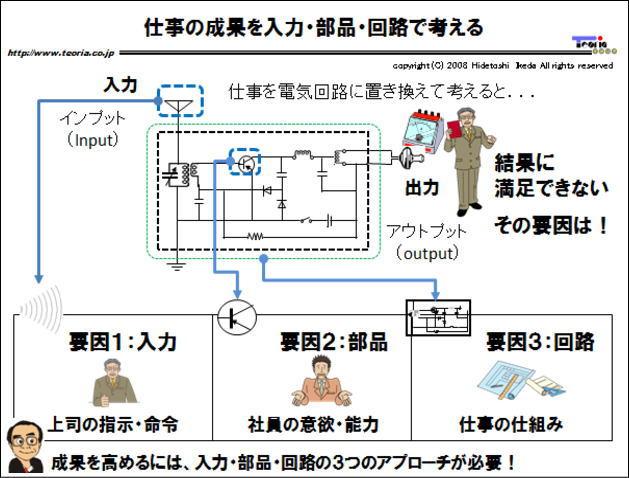 図解:業績を決める3要素「入力・回路・部品」
