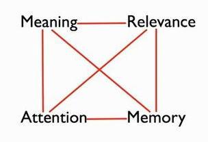 学習に必要な4つの観点