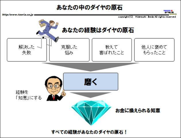 図解:あなたの中のダイヤの原石を磨きあげる方法