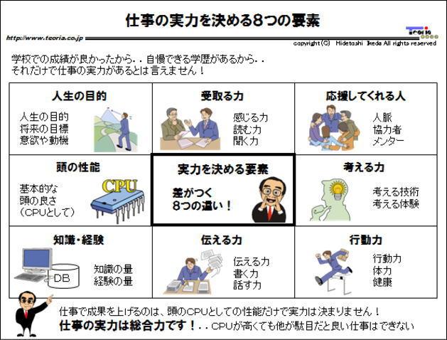図解:仕事の実力を決める8つの要素