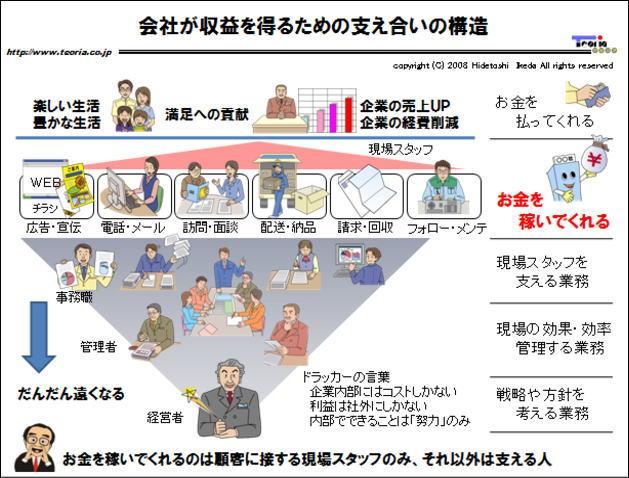 図解:会社が収益を得るための支え合いの構造