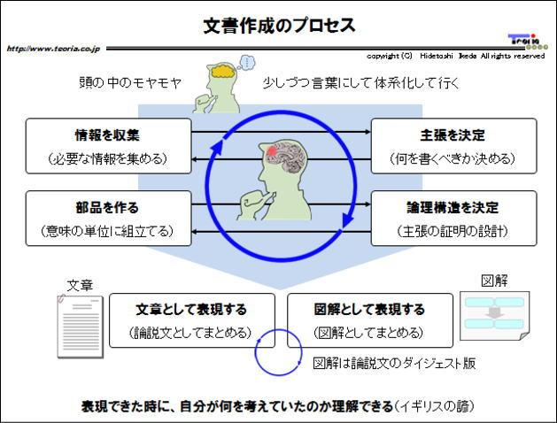 図解:文書作成のプロセス