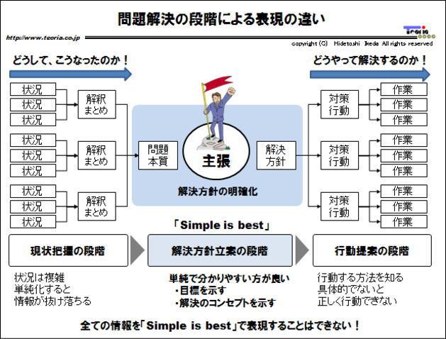 図解: 問題解決の段階による表現の違い