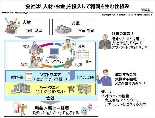 図解:会社は「人材・お金」を投入して利潤を生む仕組み