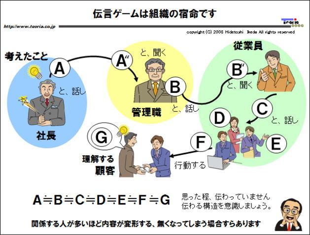 図解:伝言ゲームは組織の宿命です