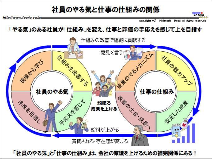 図解:社員のやる気と仕事の仕組みの関係