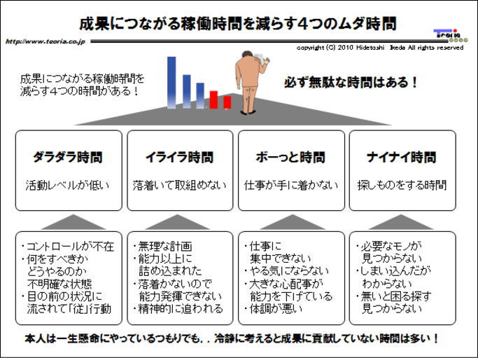 図解:成果につながる稼働時間を減らす4つのムダ時間