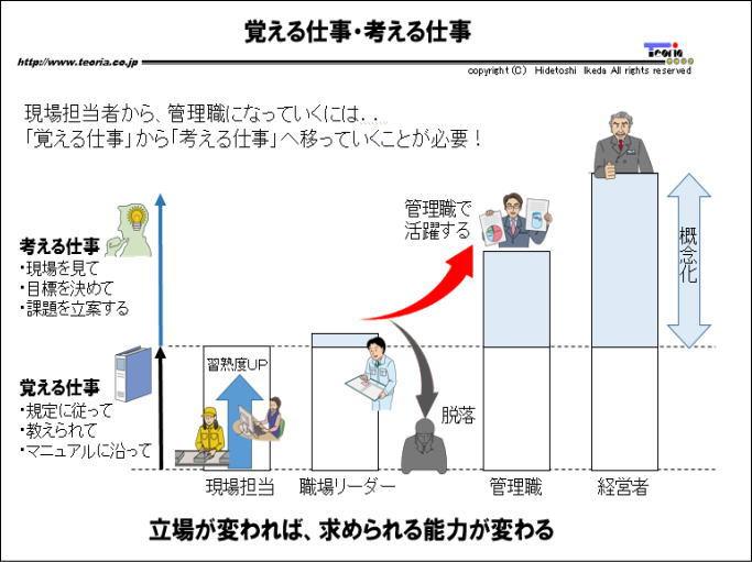 図解:現場の知恵の蓄積・活用002:覚える仕事・考える仕事