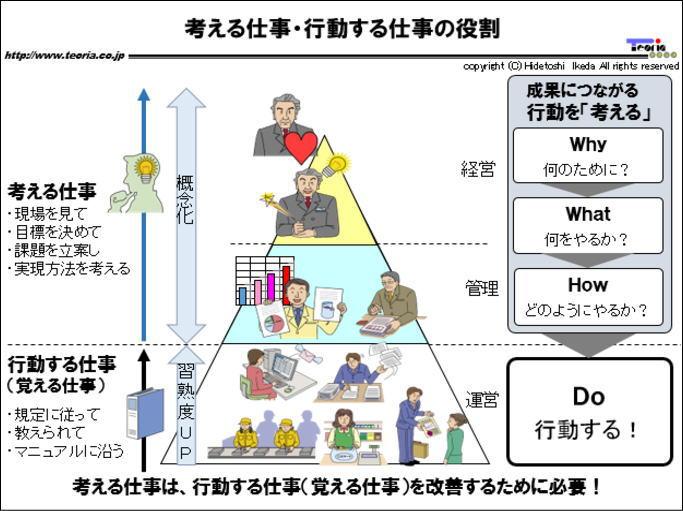 図解:考える仕事・行動する仕事の役割