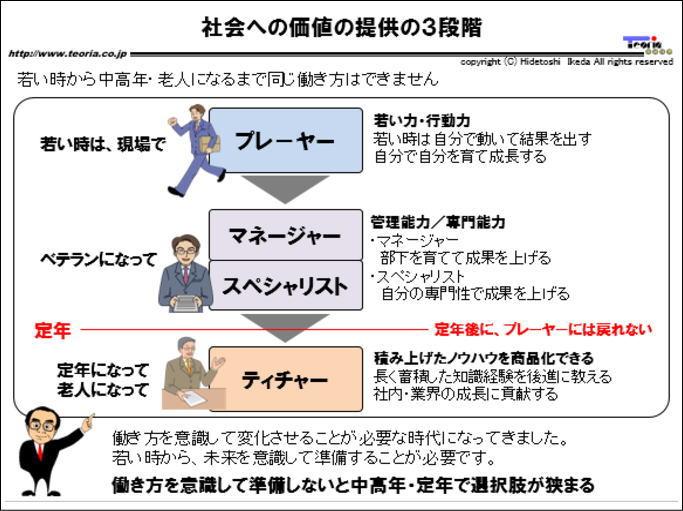 図解:社会への価値の提供の3段階