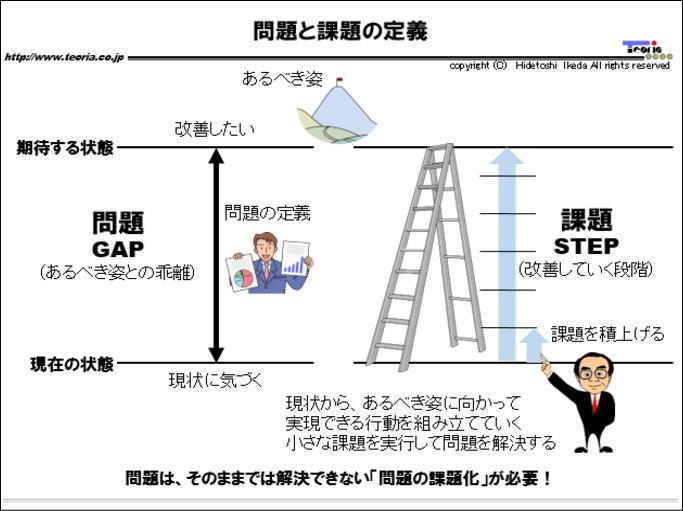 図解:問題と課題の定義