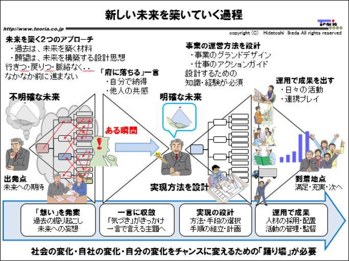 図解:新しい未来を築いていく過程