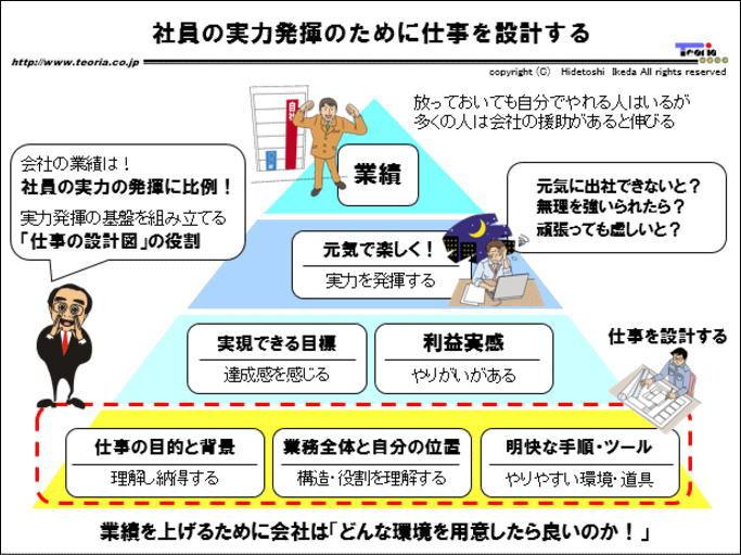 図解:社員の実力発揮のために仕事を設計する