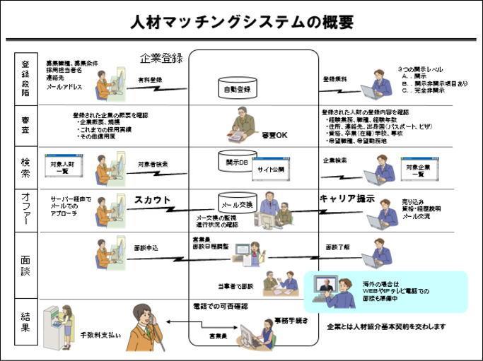 図解:複雑な図解