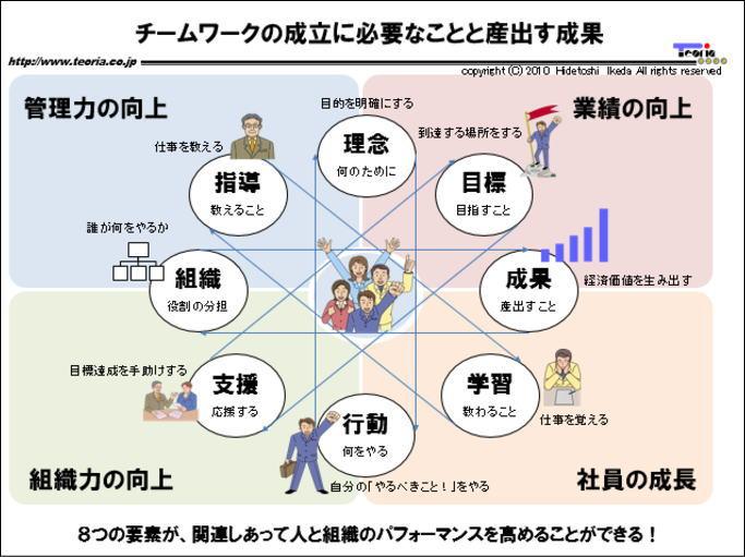 図解:チームワークの成立に必要なことと産出す成果