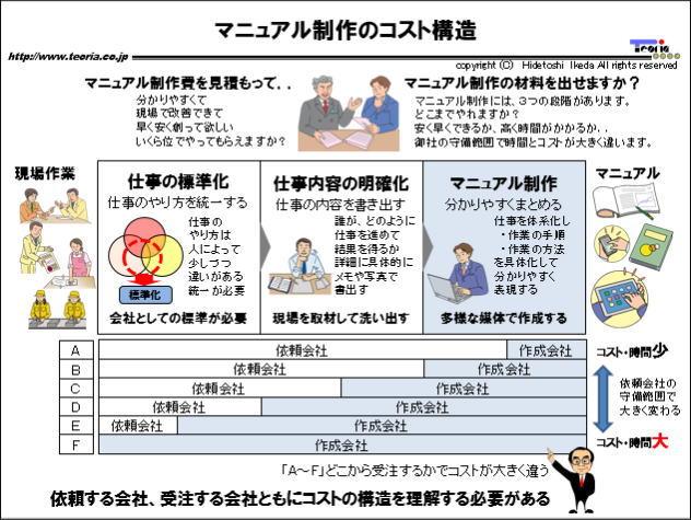 図解:マニュアル制作のコスト構造