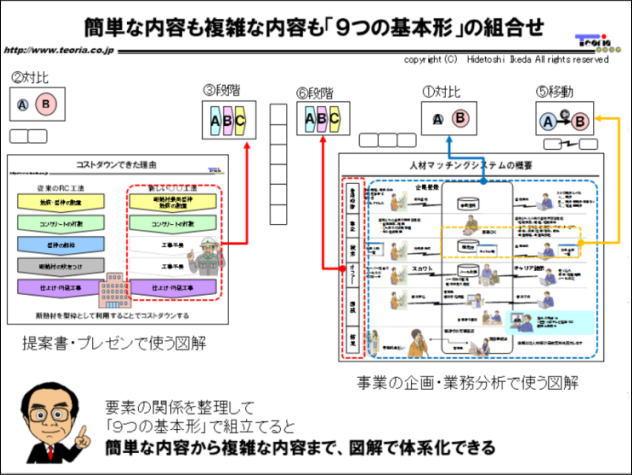 図解:簡単な内容も複雑な内容も「9つの基本形」で図解できる