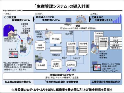 図解」生産管理システム企画