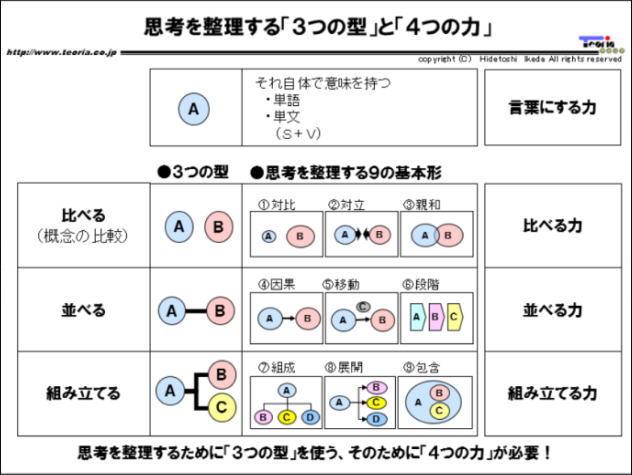 図解:関係を整理する「9つの基本形」