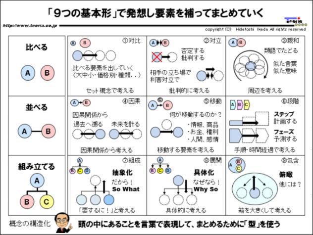 図解:「9つの基本形」で発想し要素を補ってまとめていく