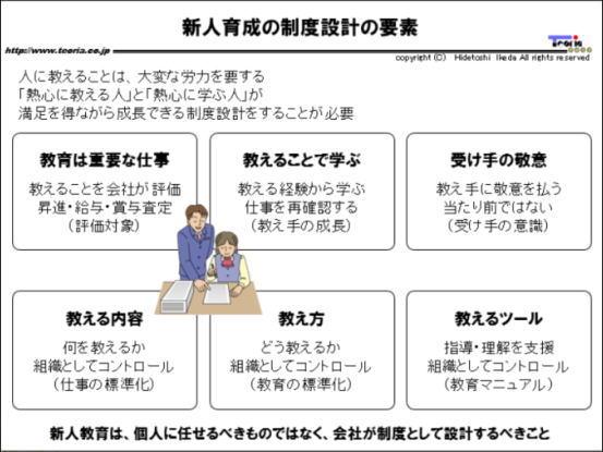 図解:新人育成の制度設計の要素