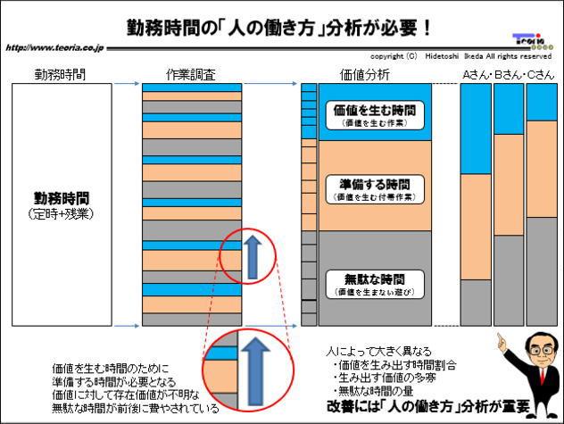 図解:勤務時間の「人の働き方」分析が必要!