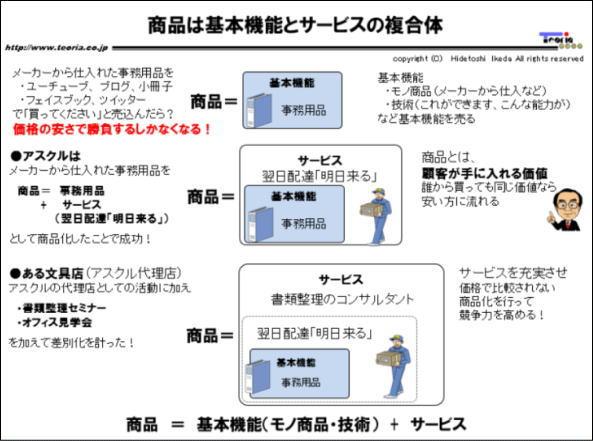 図解:商品は基本機能(モノ商品)とサービスの複合体
