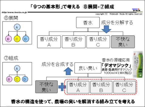 図解:「9つの基本形」で考える ⑧展開+⑦組成