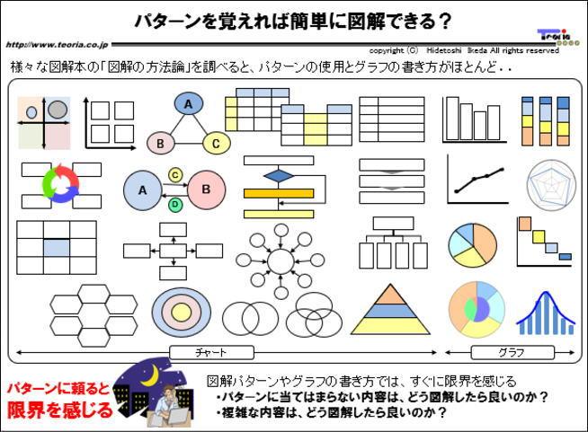 図解:パターンを覚えれば簡単に図解できる?