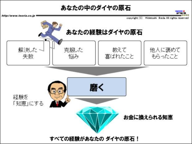 図解:あなたの中ダイヤの原石