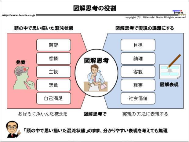 図解:図解思考の役割