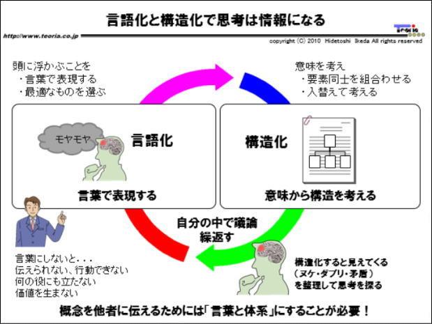 図解:言語化と構造化で思考は情報になる